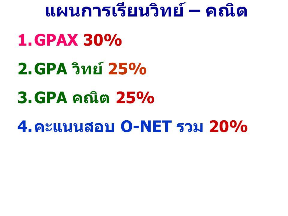 แผนการเรียนวิทย์ – คณิต 1.GPAX 30% 2.GPA วิทย์ 25% 3.GPA คณิต 25% 4.คะแนนสอบ O-NET รวม 20%