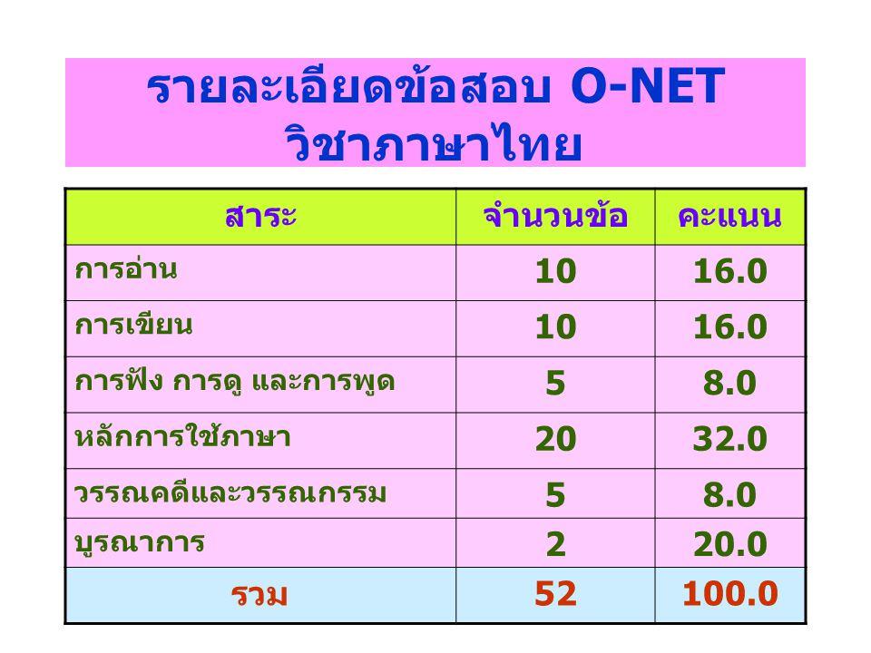 รายละเอียดข้อสอบ O-NET วิชาภาษาไทย สาระจำนวนข้อคะแนน การอ่าน 1016.0 การเขียน 1016.0 การฟัง การดู และการพูด 58.0 หลักการใช้ภาษา 2032.0 วรรณคดีและวรรณกร