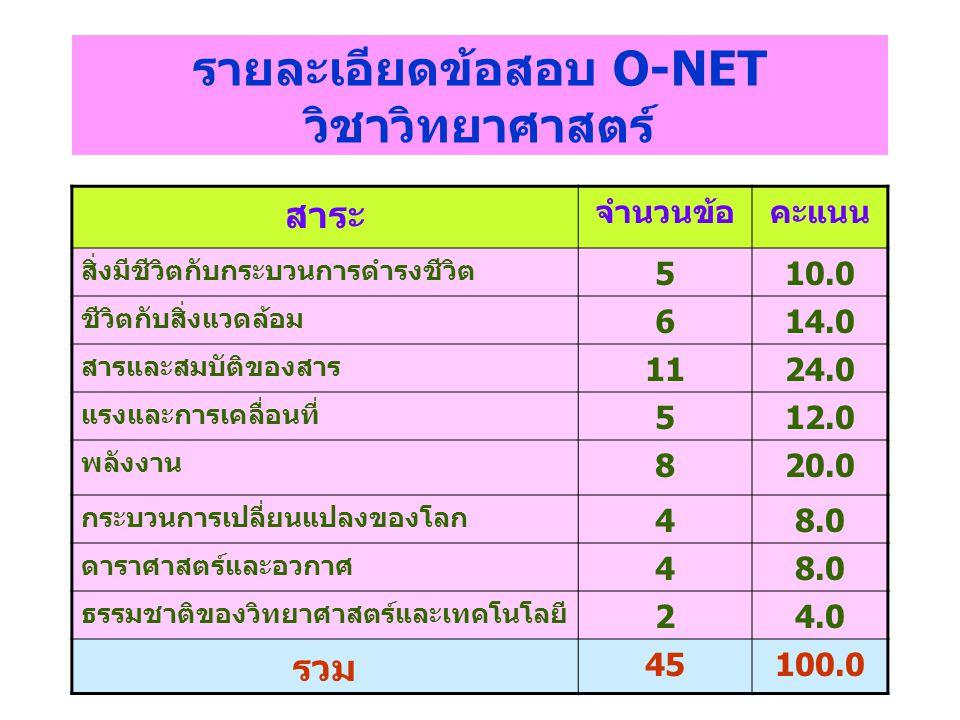 รายละเอียดข้อสอบ O-NET วิชาวิทยาศาสตร์ สาระ จำนวนข้อคะแนน สิ่งมีชีวิตกับกระบวนการดำรงชีวิต 510.0 ชีวิตกับสิ่งแวดล้อม 614.0 สารและสมบัติของสาร 1124.0 แ