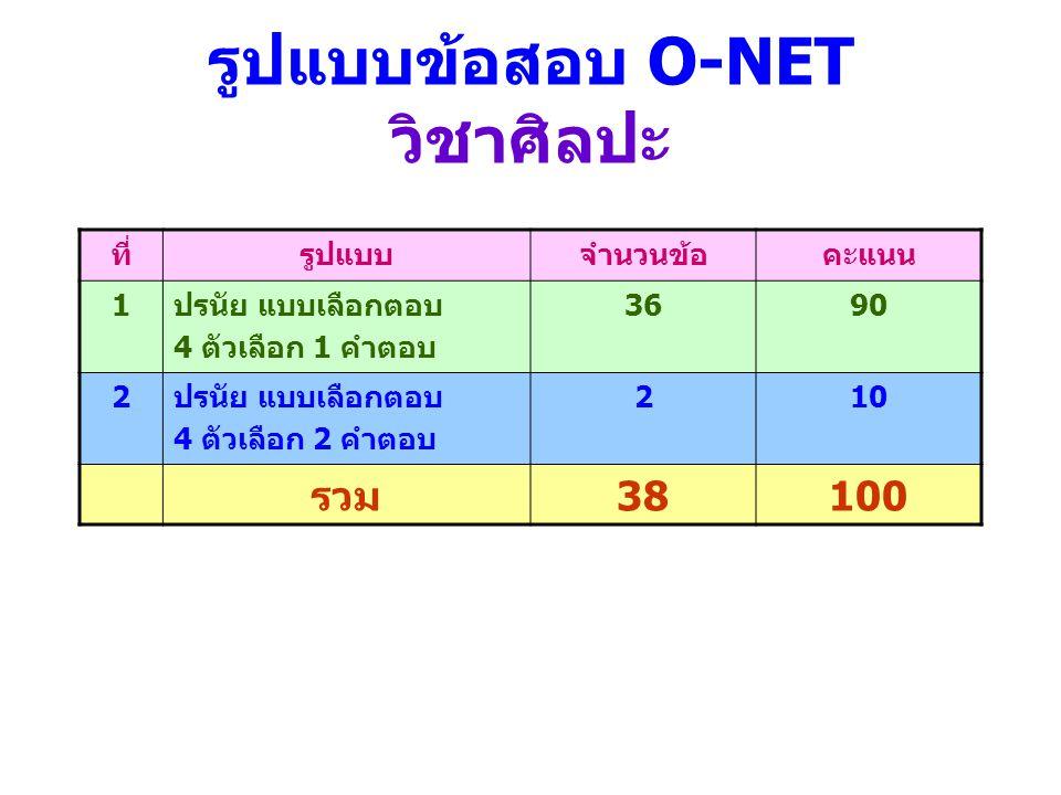 รูปแบบข้อสอบ O-NET วิชาศิลปะ ที่รูปแบบจำนวนข้อคะแนน 1ปรนัย แบบเลือกตอบ 4 ตัวเลือก 1 คำตอบ 3690 2ปรนัย แบบเลือกตอบ 4 ตัวเลือก 2 คำตอบ 210 รวม38100