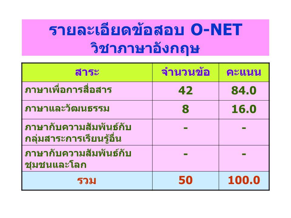 รายละเอียดข้อสอบ O-NET วิชาภาษาอังกฤษ สาระจำนวนข้อคะแนน ภาษาเพื่อการสื่อสาร 4284.0 ภาษาและวัฒนธรรม 816.0 ภาษากับความสัมพันธ์กับ กลุ่มสาระการเรียนรู้อื