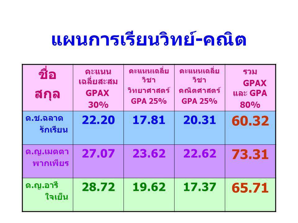 แผนการเรียนวิทย์ - คณิต ชื่อ สกุล คะแนน เฉลี่ยสะสม GPAX 30% คะแนนเฉลี่ย วิชา วิทยาศาสตร์ GPA 25% คะแนนเฉลี่ย วิชา คณิตศาสตร์ GPA 25% รวม GPAX และ GPA