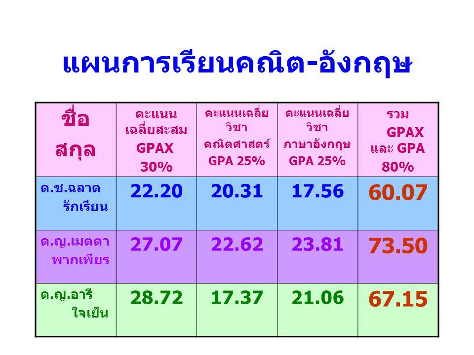 แผนการเรียนคณิต - อังกฤษ ชื่อ สกุล คะแนน เฉลี่ยสะสม GPAX 30% คะแนนเฉลี่ย วิชา คณิตศาสตร์ GPA 25% คะแนนเฉลี่ย วิชา ภาษาอังกฤษ GPA 25% รวม GPAX และ GPA