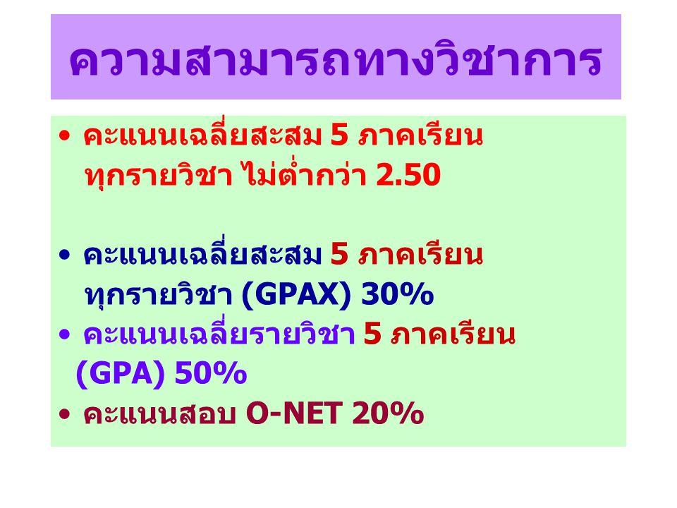 รายละเอียดข้อสอบ O-NET วิชาสุขศึกษาและพลศึกษา สาระจำนวนข้อคะแนน การเจริญเติบโตและพัฒนาการ ของมนุษย์ 615.0 ชีวิตและครอบครัว 717.5 การเคลื่อนไหว การออกกำลังกาย การเล่นเกม กีฬาไทยและกีฬาสากล 617.5 การสร้างเสริมสุขภาพ สมรรถภาพ และการป้องกันโรค 922.5 ความปลอดภัยในชีวิต 1027.5 รวม38100.0
