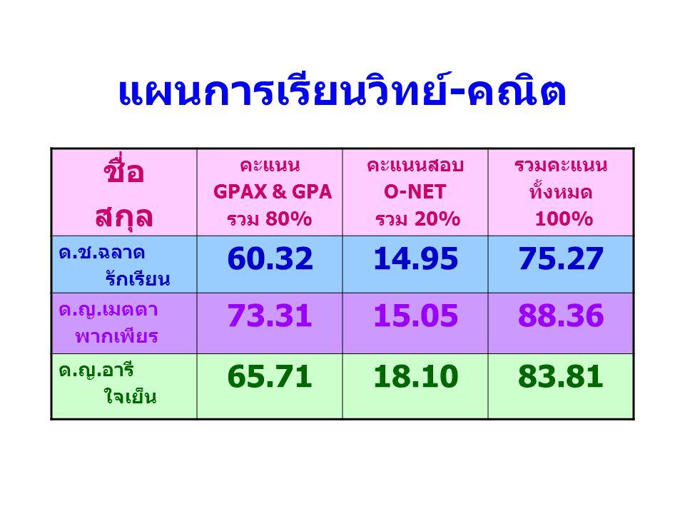 แผนการเรียนวิทย์ - คณิต ชื่อ สกุล คะแนน GPAX & GPA รวม 80% คะแนนสอบ O-NET รวม 20% รวมคะแนน ทั้งหมด 100% ด.ช.ฉลาด รักเรียน 60.3214.9575.27 ด.ญ.เมตตา พา