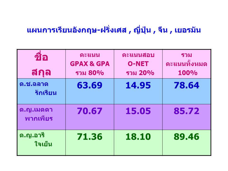 แผนการเรียนอังกฤษ - ฝรั่งเศส, ญี่ปุ่น, จีน, เยอรมัน ชื่อ สกุล คะแนน GPAX & GPA รวม 80% คะแนนสอบ O-NET รวม 20% รวม คะแนนทั้งหมด 100% ด.ช.ฉลาด รักเรียน