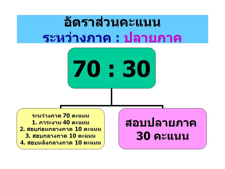 อัตราส่วนคะแนน ระหว่างภาค : ปลายภาค 70 : 30 ระหว่างภาค 70 คะแนน 1. ภาระงาน 40 คะแนน 2. สอบก่อนกลางภาค 10 คะแนน 3. สอบกลางภาค 10 คะแนน 4. สอบหลังกลางภา