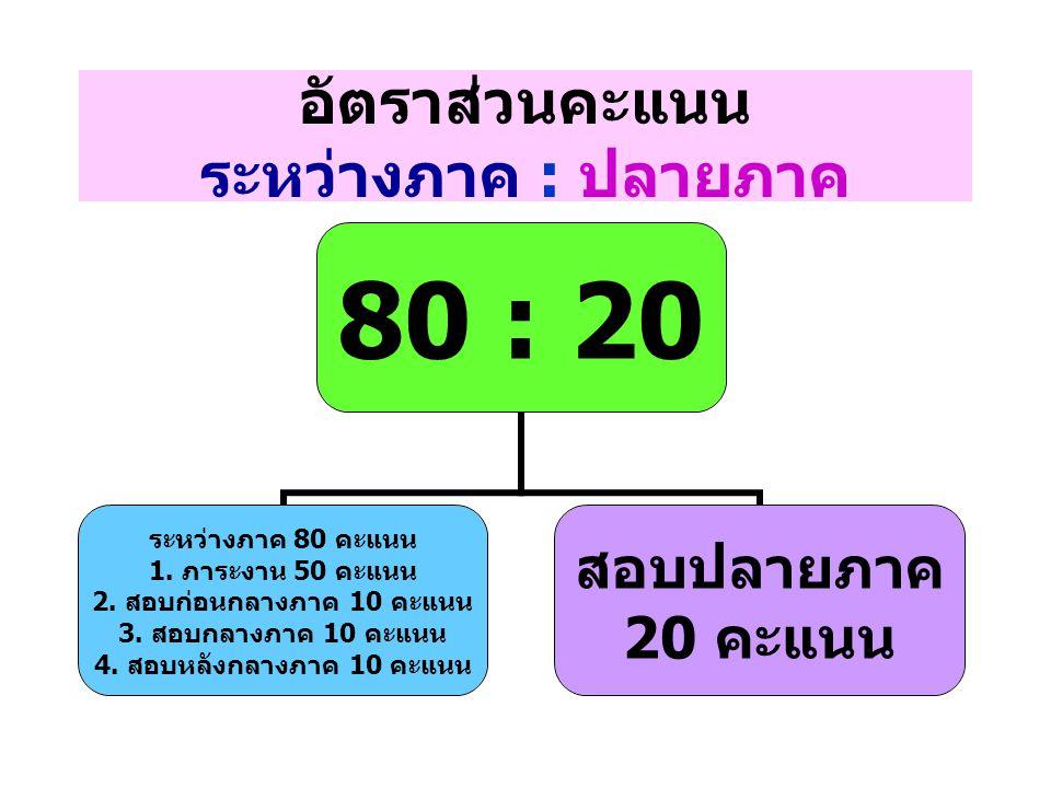 อัตราส่วนคะแนน ระหว่างภาค : ปลายภาค 80 : 20 ระหว่างภาค 80 คะแนน 1. ภาระงาน 50 คะแนน 2. สอบก่อนกลางภาค 10 คะแนน 3. สอบกลางภาค 10 คะแนน 4. สอบหลังกลางภา