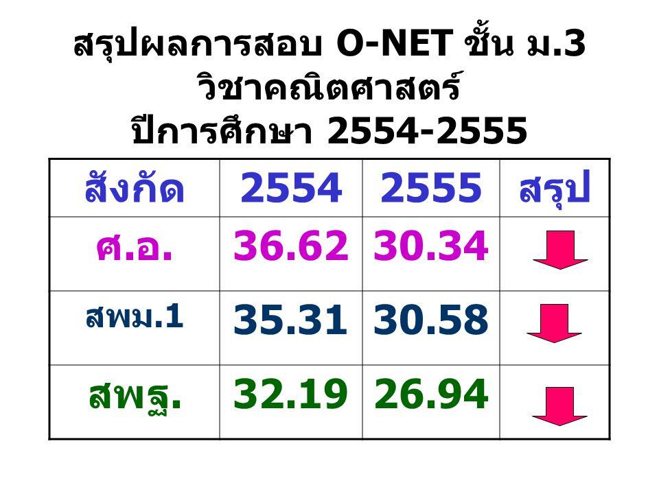 สรุปผลการสอบ O-NET ชั้น ม.3 วิชาคณิตศาสตร์ ปีการศึกษา 2554-2555 สังกัด25542555สรุป ศ.อ.36.6230.34 สพม.1 35.3130.58 สพฐ.32.1926.94