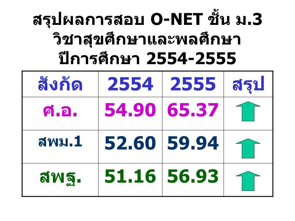 สรุปผลการสอบ O-NET ชั้น ม.3 วิชาสุขศึกษาและพลศึกษา ปีการศึกษา 2554-2555 สังกัด25542555สรุป ศ.อ.54.9065.37 สพม.1 52.6059.94 สพฐ.51.1656.93