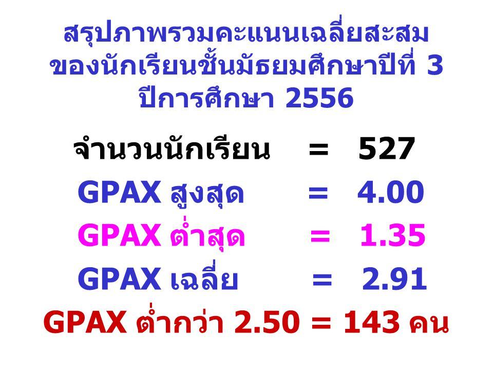สรุปภาพรวมคะแนนเฉลี่ยสะสม ของนักเรียนชั้นมัธยมศึกษาปีที่ 3 ปีการศึกษา 2556 จำนวนนักเรียน = 527 GPAX สูงสุด = 4.00 GPAX ต่ำสุด = 1.35 GPAX เฉลี่ย = 2.9