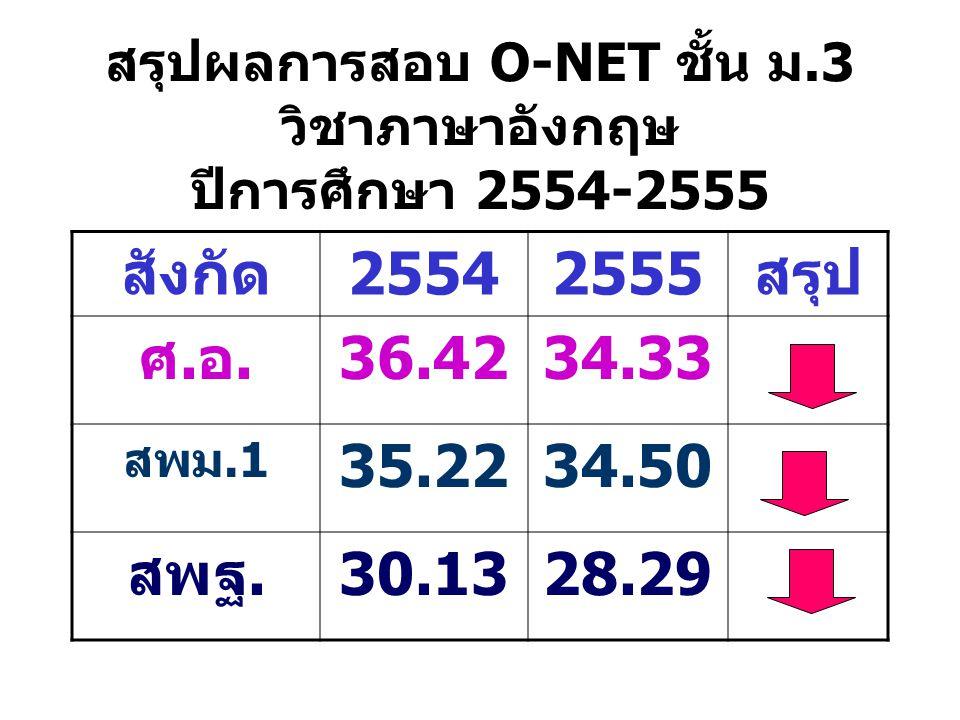 สรุปผลการสอบ O-NET ชั้น ม.3 วิชาภาษาอังกฤษ ปีการศึกษา 2554-2555 สังกัด25542555สรุป ศ.อ.36.4234.33 สพม.1 35.2234.50 สพฐ.30.1328.29