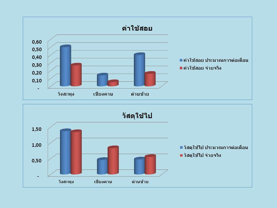 เปรียบเทียบประมาณการรายได้ตามแผนต่อเดือน กลุ่มที่ 2 รพ.