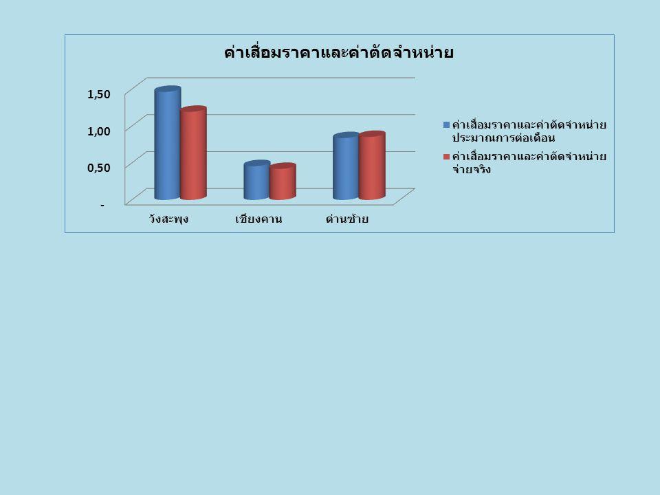 เปรียบเทียบประมาณการค่าใช้จ่ายตามแผนต่อ เดือน กลุ่มที่ 2 รพ.