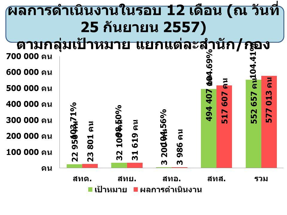 ผลการดำเนินงานในรอบ 12 เดือน ( ณ วันที่ 25 กันยายน 2557) ตามกลุ่มเป้าหมาย แยกแต่ละสำนัก / กอง 103.71% 98.50% 104.56% 104.69% 104.41%
