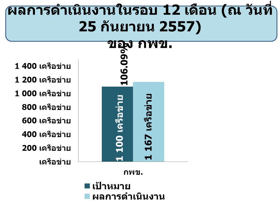 ผลการดำเนินงานในรอบ 12 เดือน ( ณ วันที่ 25 กันยายน 2557) ของ กพข. 106.09%