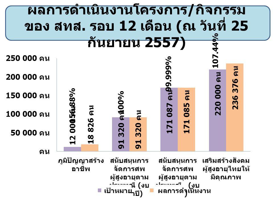 ผลการดำเนินงานโครงการ / กิจกรรม ของ กพข. รอบ 12 เดือน ( ณ วันที่ 25 กันยายน 2557) 164.0% 100.30%