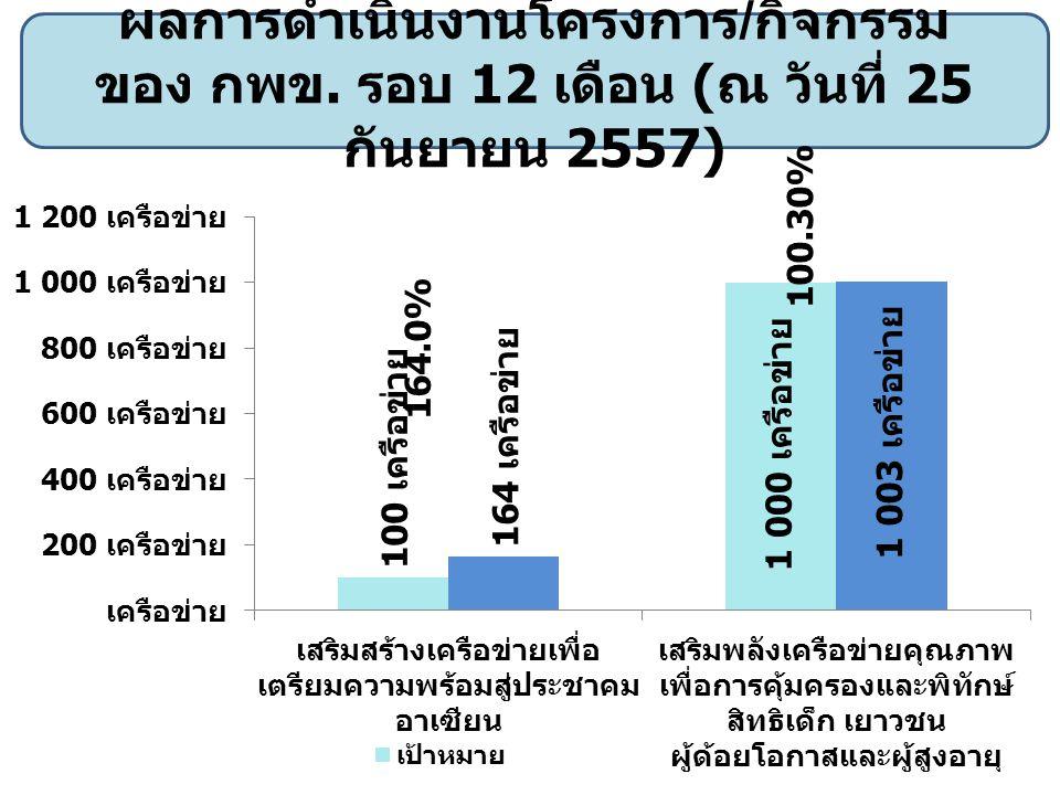 ผลการดำเนินงานโครงการ / กิจกรรม ของหน่วยบริการ รอบ 12 เดือน ( ณ วันที่ 25 กันยายน 2557)