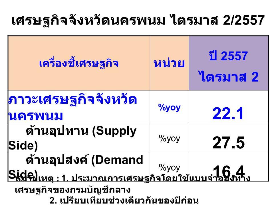 เครื่องชี้เศรษฐกิจ หน่วย ปี 2557 ไตรมาส 2 ภาวะเศรษฐกิจจังหวัด นครพนม %yoy 22.1 ด้านอุปทาน (Supply Side) %yoy 27.5 ด้านอุปสงค์ (Demand Side) %yoy 16.4