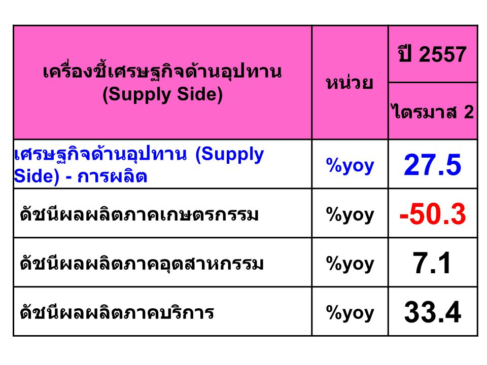 เครื่องชี้เศรษฐกิจด้านอุปทาน (Supply Side) หน่วย ปี 2557 ไตรมาส 2 เศรษฐกิจด้านอุปทาน (Supply Side) - การผลิต %yoy 27.5 ดัชนีผลผลิตภาคเกษตรกรรม %yoy -5