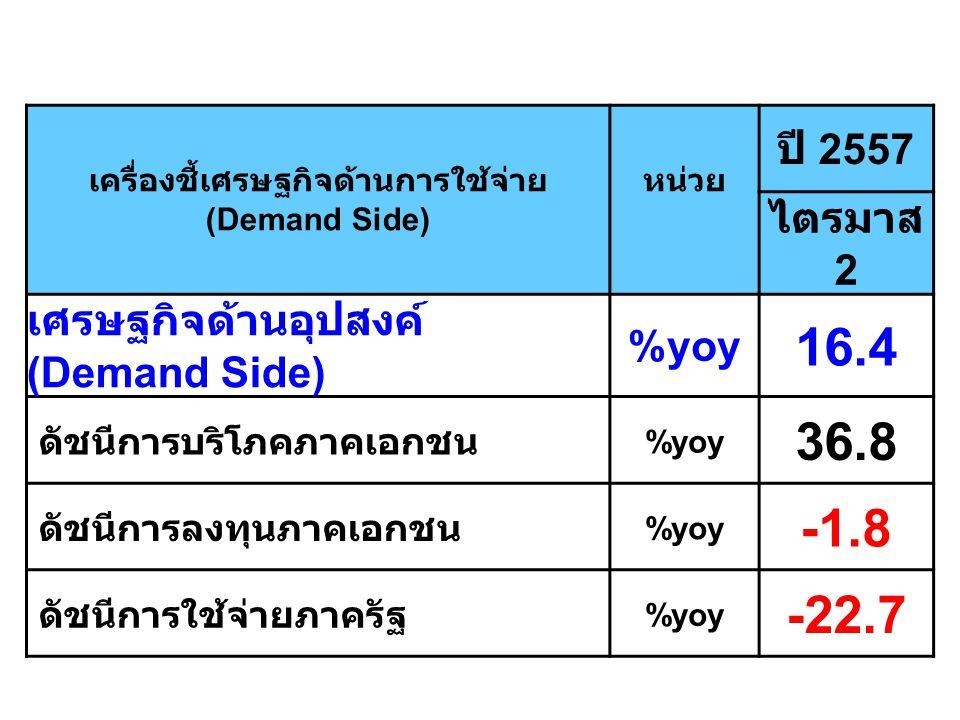 เครื่องชี้เศรษฐกิจด้านการใช้จ่าย (Demand Side) หน่วย ปี 2557 ไตรมาส 2 เศรษฐกิจด้านอุปสงค์ (Demand Side) %yoy 16.4 ดัชนีการบริโภคภาคเอกชน %yoy 36.8 ดัช
