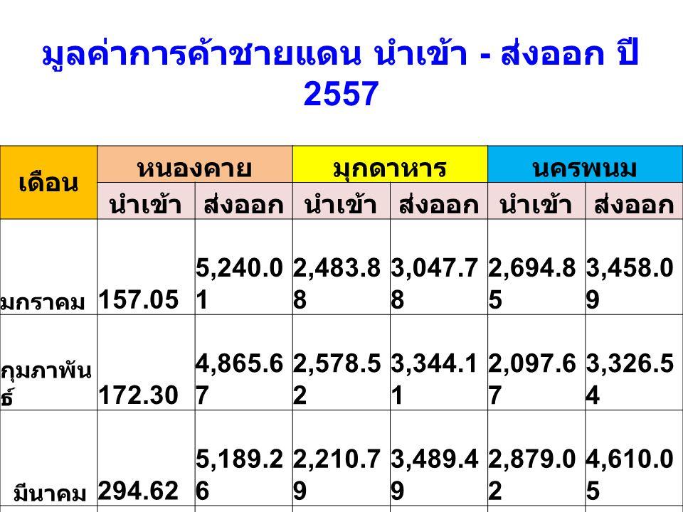 มูลค่าการค้าชายแดน นำเข้า - ส่งออก ปี 2557 เดือน หนองคายมุกดาหารนครพนม นำเข้าส่งออกนำเข้าส่งออกนำเข้าส่งออก มกราคม 157.05 5,240.0 1 2,483.8 8 3,047.7