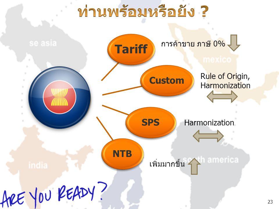 23 Tariff CustomSPSNTB การค้าขาย ภาษี 0% Rule of Origin, Harmonization เพิ่มมากขึ้น