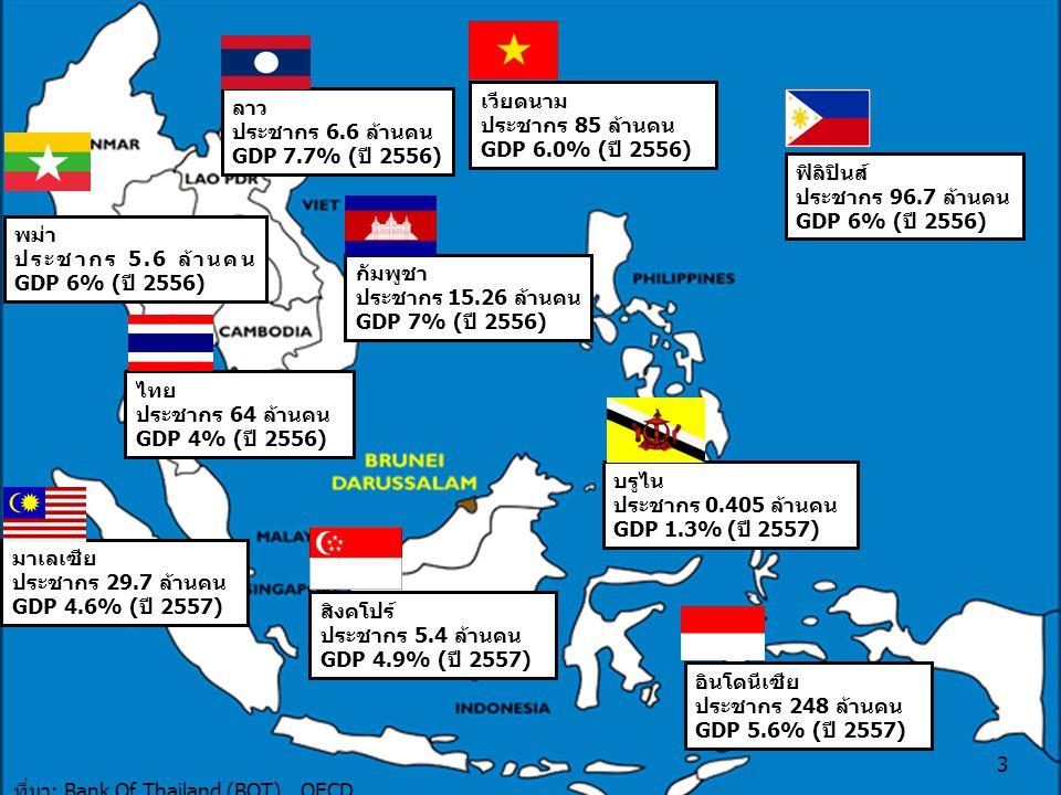 บรูไน ประชากร 0.405 ล้านคน GDP 1.3% (ปี 2557) พม่า ประชากร 5.6 ล้านคน GDP 6% (ปี 2556) ฟิลิปินส์ ประชากร 96.7 ล้านคน GDP 6% (ปี 2556) กัมพูชา ประชากร 15.26 ล้านคน GDP 7% (ปี 2556) อินโดนีเซีย ประชากร 248 ล้านคน GDP 5.6% (ปี 2557) ลาว ประชากร 6.6 ล้านคน GDP 7.7% (ปี 2556) ที่มา: Bank Of Thailand (BOT), OECD 3 สิงคโปร์ ประชากร 5.4 ล้านคน GDP 4.9% (ปี 2557) ไทย ประชากร 64 ล้านคน GDP 4% (ปี 2556) เวียดนาม ประชากร 85 ล้านคน GDP 6.0% (ปี 2556) มาเลเซีย ประชากร 29.7 ล้านคน GDP 4.6% (ปี 2557)