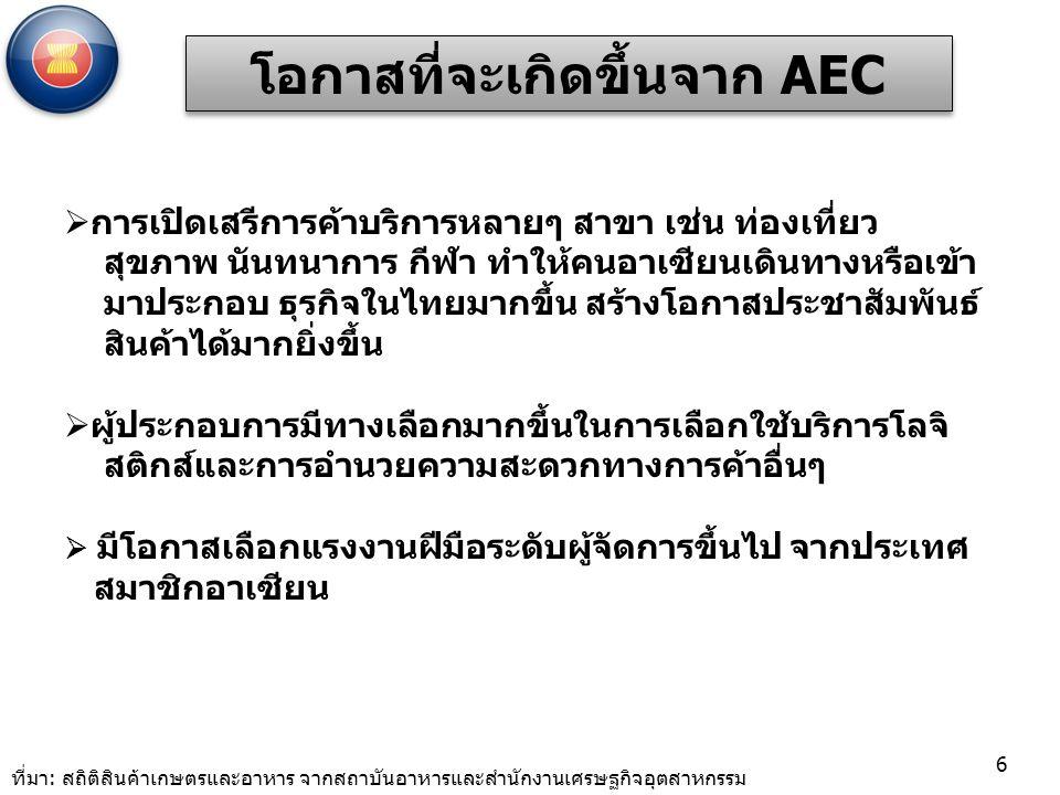  การเปิดเสรีการค้าบริการหลายๆ สาขา เช่น ท่องเที่ยว สุขภาพ นันทนาการ กีฬา ทำให้คนอาเซียนเดินทางหรือเข้า มาประกอบ ธุรกิจในไทยมากขึ้น สร้างโอกาสประชาสัมพันธ์ สินค้าได้มากยิ่งขึ้น  ผู้ประกอบการมีทางเลือกมากขึ้นในการเลือกใช้บริการโลจิ สติกส์และการอำนวยความสะดวกทางการค้าอื่นๆ  มีโอกาสเลือกแรงงานฝีมือระดับผู้จัดการขึ้นไป จากประเทศ สมาชิกอาเซียน โอกาสที่จะเกิดขึ้นจาก AEC 6 ที่มา: สถิติสินค้าเกษตรและอาหาร จากสถาบันอาหารและสำนักงานเศรษฐกิจอุตสาหกรรม