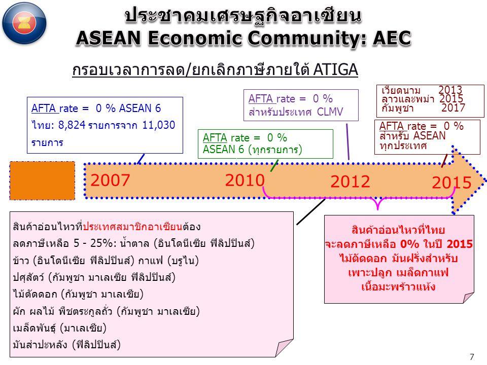 AFTA rate = 0 % ASEAN 6 (ทุกรายการ) AFTA rate = 0 % ASEAN 6 ไทย: 8,824 รายการจาก 11,030 รายการ AFTA rate = 0 % สำหรับประเทศ CLMV AFTA rate = 0 % สำหรับ ASEAN ทุกประเทศ เวียดนาม 2013 ลาวและพม่า 2015 กัมพูชา 2017 2010 2012 2015 2007 สินค้าอ่อนไหวที่ไทย จะลดภาษีเหลือ 0% ในปี 2015 ไม้ตัดดอก มันฝรั่งสำหรับ เพาะปลูก เมล็ดกาแฟ เนื้อมะพร้าวแห้ง สินค้าอ่อนไหวที่ประเทศสมาชิกอาเซียนต้อง ลดภาษีเหลือ 5 - 25%: น้ำตาล (อินโดนีเซีย ฟิลิปปินส์) ข้าว (อินโดนีเซีย ฟิลิปปินส์) กาแฟ (บรูไน) ปศุสัตว์ (กัมพูชา มาเลเซีย ฟิลิปปินส์) ไม้ตัดดอก (กัมพูชา มาเลเซีย) ผัก ผลไม้ พืชตระกูลถั่ว (กัมพูชา มาเลเซีย) เมล็ดพันธุ์ (มาเลเซีย) มันสำปะหลัง (ฟิลิปปินส์) กรอบเวลาการลด/ยกเลิกภาษีภายใต้ ATIGA 7