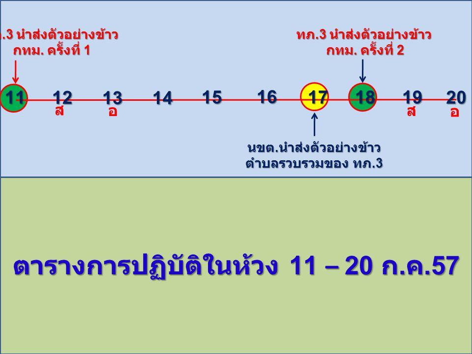 11 12 1314 15 16 171819 20 ทภ.3 นำส่งตัวอย่างข้าว กทม. ครั้งที่ 1 21 22 2324 25 26 272829 30 นขต. นำส่งตัวอย่างข้าว ตำบลรวบรวมของ ทภ.3 นขต. นำส่งตัวอย