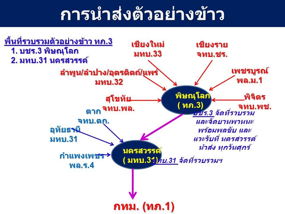 การนำส่งตัวอย่างข้าวเชียงใหม่ มทบ.33 เชียงราย จทบ. ชร. ลำพูน / ลำปาง / อุตรดิตถ์ / แพร่ มทบ.32 เพชรบูรณ์ พล. ม.1 พิษณุโลก ( ทภ.3) ( ทภ.3) นครสวรรค์ (