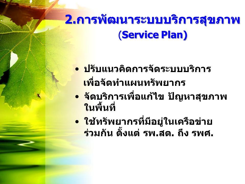 2.การพัฒนาระบบบริการสุขภาพ (Service Plan) 2.การพัฒนาระบบบริการสุขภาพ (Service Plan) ปรับแนวคิดการจัดระบบบริการ เพื่อจัดทำแผนทรัพยากร จัดบริการเพื่อแก้