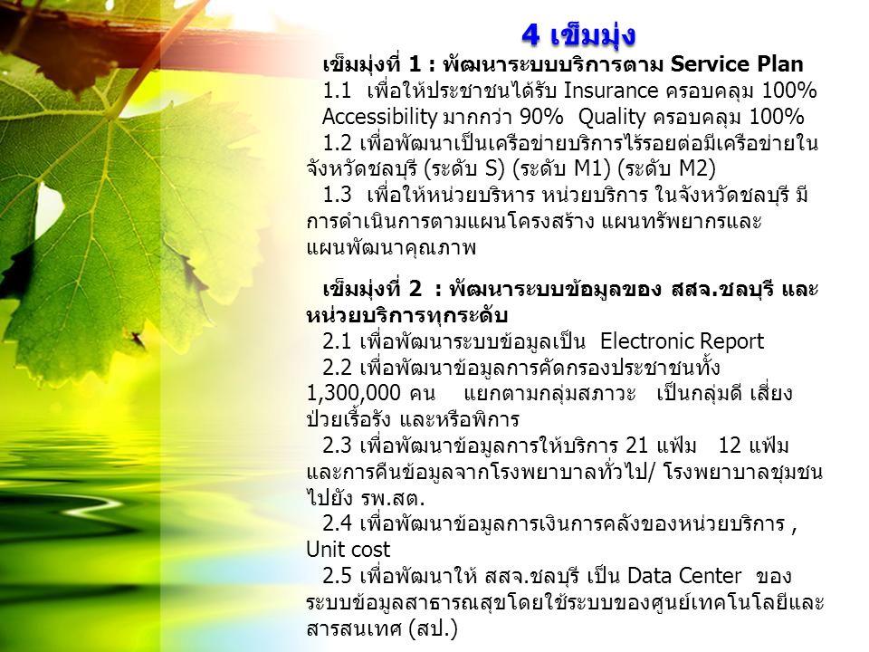 4 เข็มมุ่ง 4 เข็มมุ่ง เข็มมุ่งที่ 1 : พัฒนาระบบบริการตาม Service Plan 1.1 เพื่อให้ประชาชนได้รับ Insurance ครอบคลุม 100% Accessibility มากกว่า 90% Qual