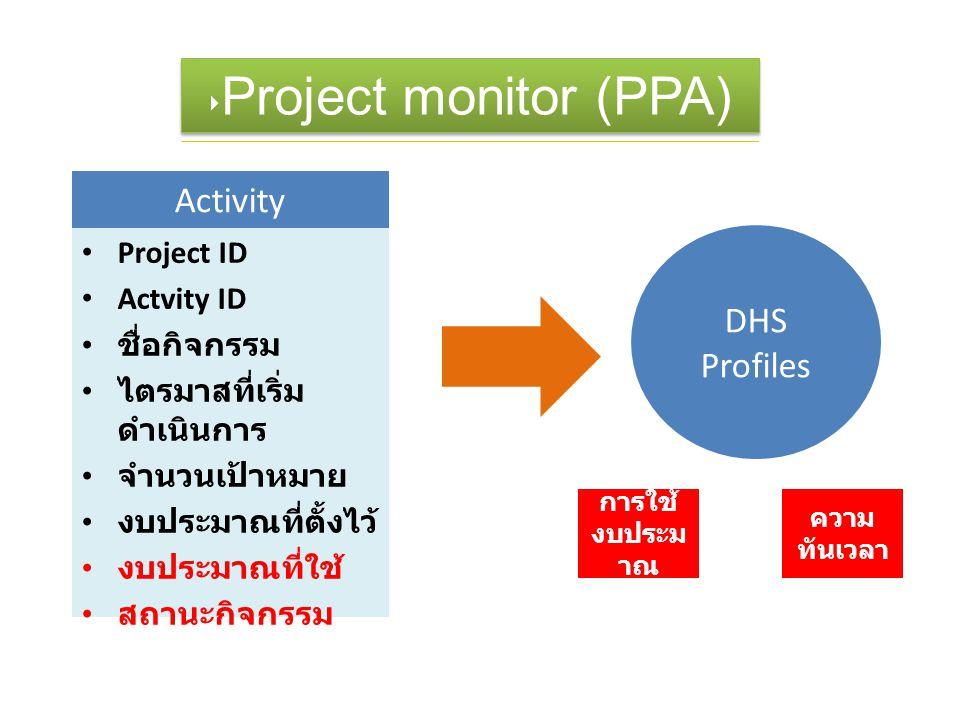 Project ID Actvity ID ชื่อกิจกรรม ไตรมาสที่เริ่ม ดำเนินการ จำนวนเป้าหมาย งบประมาณที่ตั้งไว้ งบประมาณที่ใช้ สถานะกิจกรรม ‣ Project monitor (PPA) Activi