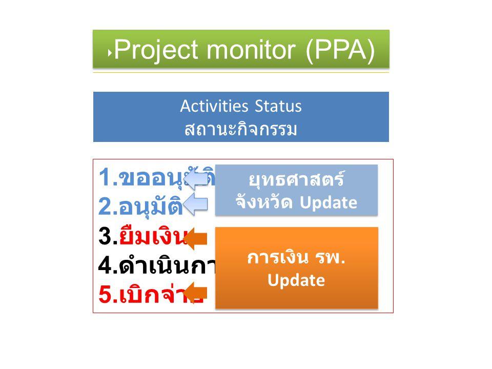 ฤ ‣ Project monitor (PPA) Activities Status สถานะกิจกรรม 1. ขออนุมัติ 2. อนุมัติ 3. ยืมเงิน 4. ดำเนินการ 5. เบิกจ่าย การเงิน รพ. Update ยุทธศาสตร์ จัง