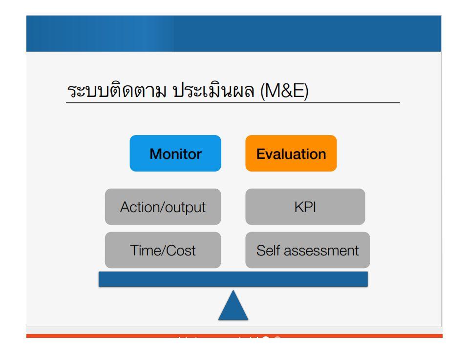 ‣ Project monitor Project Activity กิจกรรมสำคัญ BudgetOutput