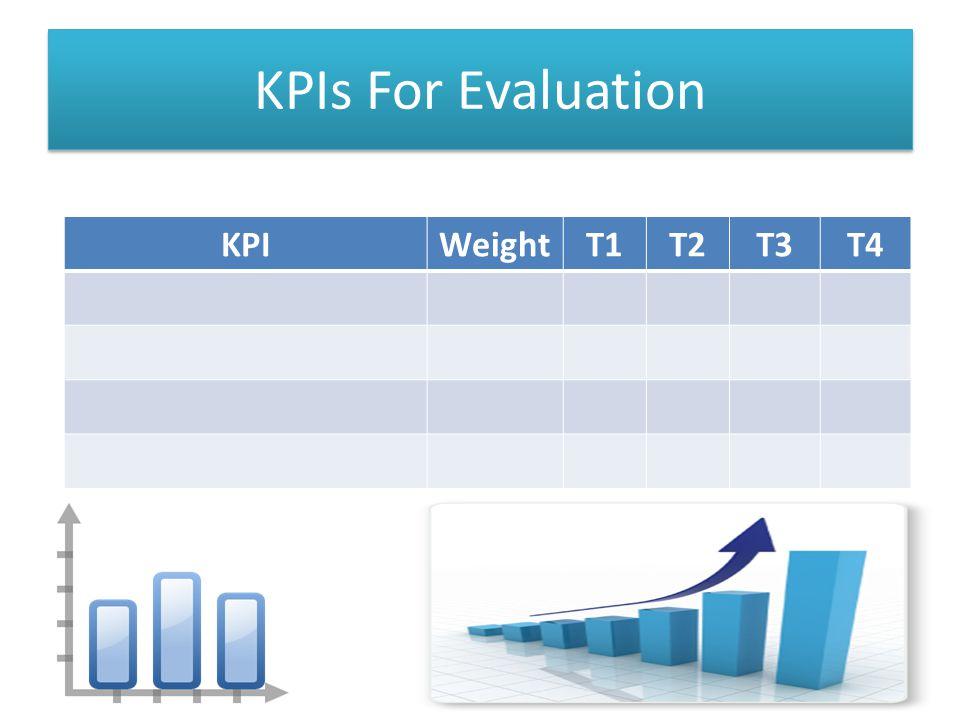 KPIWeightT1T2T3T4