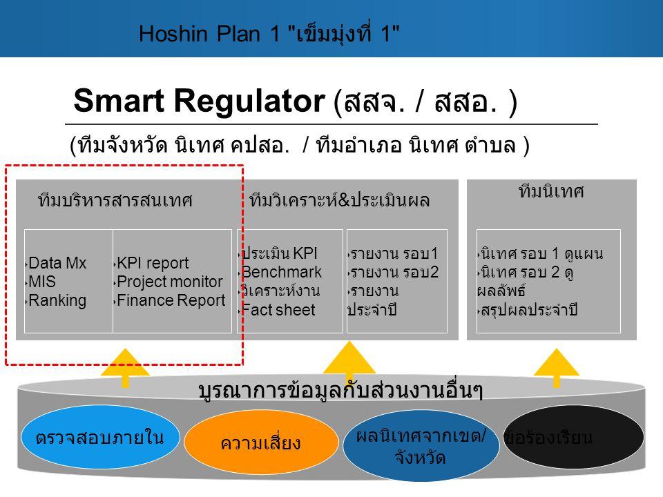 Smart Regulator ( สสจ. / สสอ. ) ทีมนิเทศ ‣ Data Mx ‣ MIS ‣ Ranking ‣ KPI report ‣ Project monitor ‣ Finance Report ‣ ประเมิน KPI ‣ Benchmark ‣ วิเคราะ