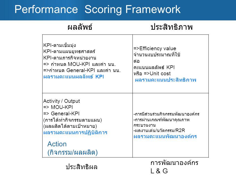 Performance Scoring Framework KPI- ตามเข็มมุ่ง KPI- ตามแผนยุทธศาสตร์ KPI- ตามภารกิจหน่วยงาน => กำหนด MOU-KPI และค่า นน. => กำหนด General-KPI และค่า นน