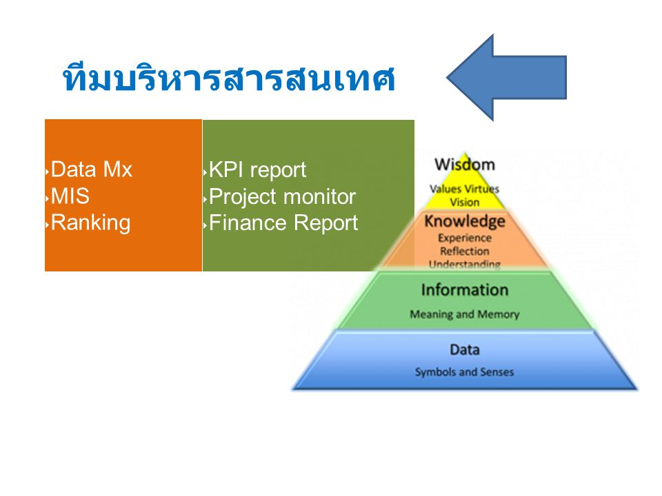 ‣ Data Mx ‣ MIS ‣ Ranking ‣ KPI report ‣ Project monitor ‣ Finance Report ทีมบริหารสารสนเทศ