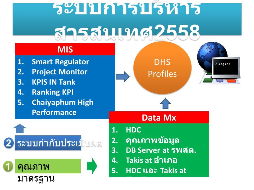 1.Smart Regulator 2.Project Monitor 3.KPIS IN Tank 4.Ranking KPI 5.Chaiyaphum High Performance ระบบการบริหาร สารสนเทศ 2558 MIS 1.HDC 2. คุณภาพข้อมูล 3