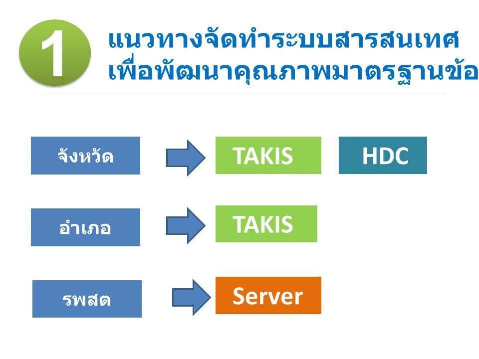 จังหวัด อำเภอ รพสต TAKIS HDC TAKIS Server แนวทางจัดทำระบบสารสนเทศ เพื่อพัฒนาคุณภาพมาตรฐานข้อมูล 2558 1 1