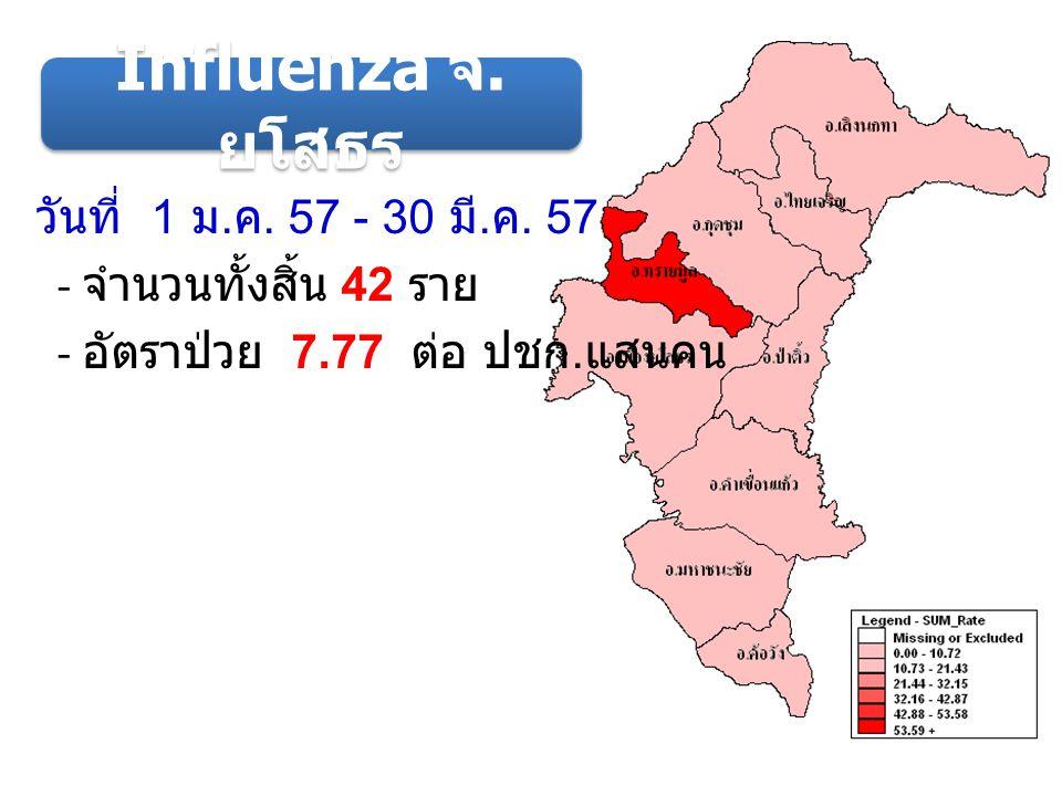 ( อัตราป่วยต่อ ปชก.แสนคน ) ( จังหวัด ) ระดับเขต อัตราป่วย Influenza ระดับเขต วันที่ 1 ม.