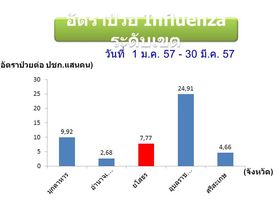 ( อัตราป่วยต่อ ปชก. แสนคน ) ( จังหวัด ) ระดับเขต อัตราป่วย Influenza ระดับเขต วันที่ 1 ม.