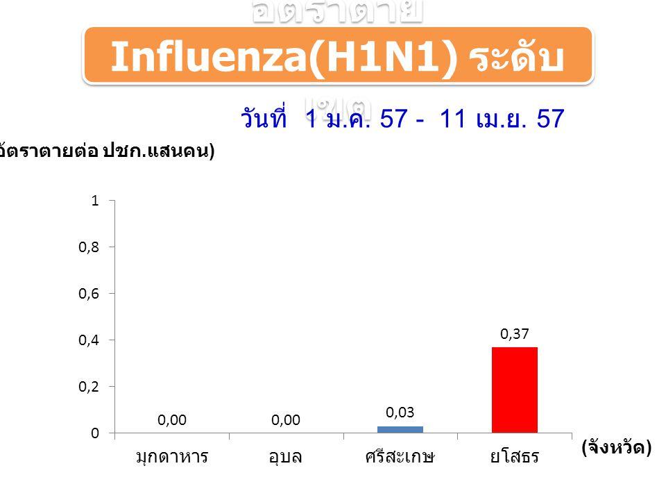( อัตราตายต่อ ปชก. แสนคน ) ( จังหวัด ) ระดับเขต อัตราตาย Influenza(H1N1) ระดับ เขต วันที่ 1 ม.