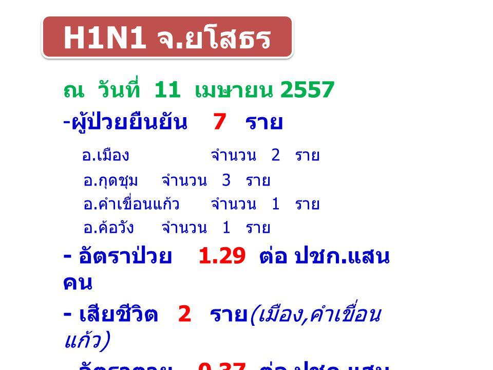 ข้อมูลวันที่ 1 ม.ค. 57 - 23 มี. ค. 57 - ผู้ป่วย 48,224 ราย - อัตราป่วย 75.91 ต่อ ปชก.