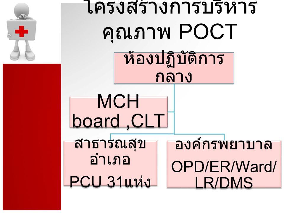 กระบวนการปฏิบัติงาน 1.Educat ion/ Training 2.ส่งสาร ควบคุม คุณภาพ ทุกเดือน 3.