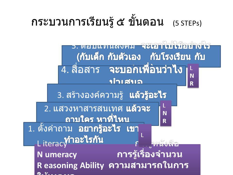 กระบวนการเรียนรู้ ๕ ขั้นตอน (5 STEPs) L iteracy การรู้หนังสือ N umeracy การรู้เรื่องจำนวน R easoning Ability ความสามารถในการ ให้เหตุผล L iteracy การรู