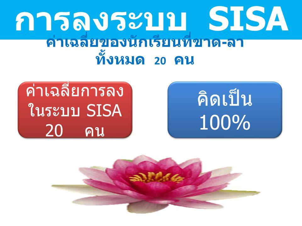การลงระบบ SISA ค่าเฉลี่ยของนักเรียนที่ขาด - ลา ทั้งหมด 20 คน ค่าเฉลี่ยการลง ในระบบ SISA 20 คน คิดเป็น 100% คิดเป็น 100%